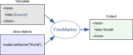 freemarker-overview.png